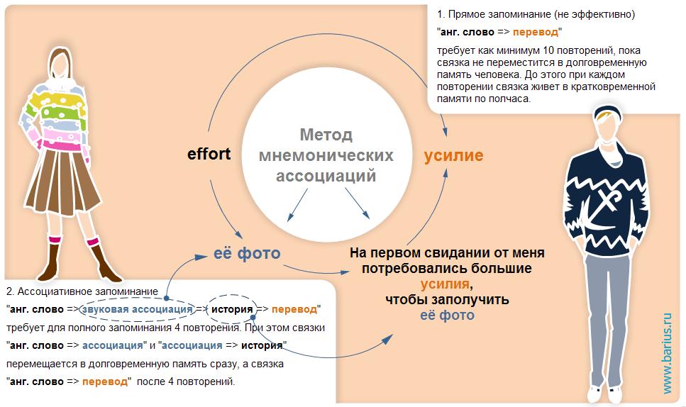Схема запоминания слов